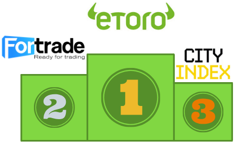 Podium of the 3 top brokers; eToro first, Fortrade second, and City Index third.